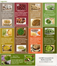 Mediterranean Diet Food List The common Mediterranean foods that are in the Mediterranean diet pyramid are vegetables, fruits, whole grains, legumes, olive oil, herb and spices, dairy products, seafood, poultry (including eggs), red meat, as well as wine. These foods are consumed in different amount. Emphasize on Plant Foods The Mediterranean diet emphasizes on high …