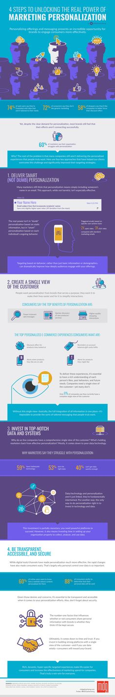 The Power Of Personalization In Digital Marketing (infographic)