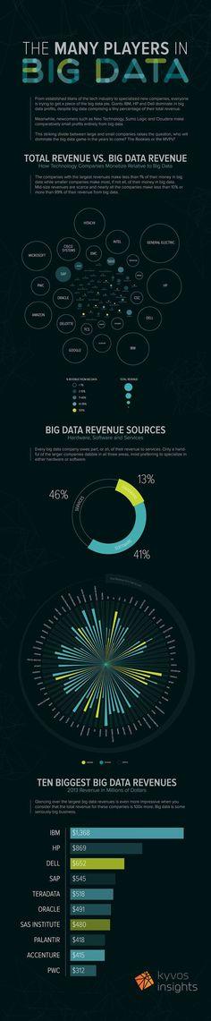 Big data Players   Kyvos Insights