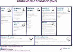Modelo Canvas Lienzo innokabi BMC en Castellano para el post web 2 canvas de modelo de negocio