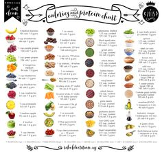 fruit, veggies, and grains. calories and protein chart.