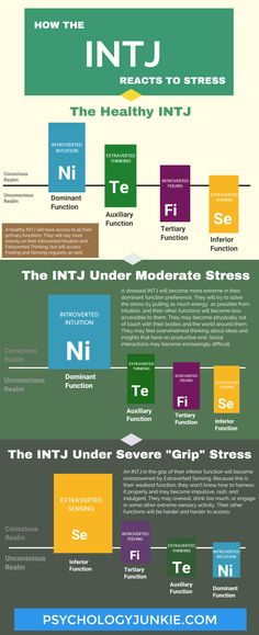 Discover how the #INTJ reacts to stress with this infographic!
