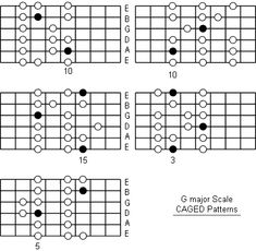 G Major Scale fretboard caged patterns