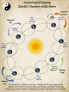 cosmology-of-qigong-40-638.jpg (638×851)