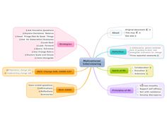 Motivational Interviewing Mind Map