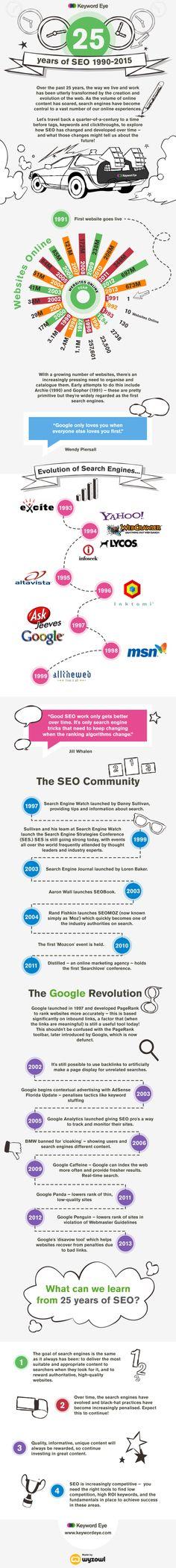 The History of Search Engine Optimization | Marketing Technology