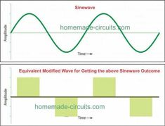 7 Modified Sine Wave Inverter Circuits Explored - to Diy Electronics, Electronics Projects, Electronic Circuit Projects, Led Projects, Electronic Schematics, Sine Wave, Smart Home Automation, Circuit Diagram, Computer Technology