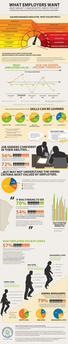 #Infographic - Candidates Need the Skills Employers Really Want