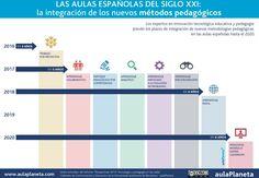 Nuevas formas de #arpendizaje vía @VirginioG #RRHH #Formacion #Educacion