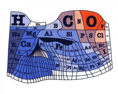 An excellent graphic from 1970 by Santa Clara University chemistry professor William F. Science Lessons, Life Science, University Chemistry, Santa Clara University, Printable Worksheets, Mathematics, Abundance, Periodic Table, Teaching