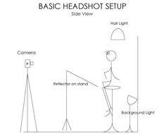 Headshot Lighting Diagram Studio Lighting for Headshots - Photography Tutorial Photography Studio Setup, Photography Lighting Setup, Corporate Photography, Portrait Lighting, Lighting Setups, Headshot Photography, Photo Lighting, Photoshop Photography, Photography Tutorials