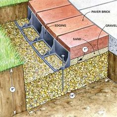 How to use brick borders for path edging.