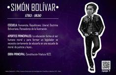 SIMÓN BOLÍVAR  ESCUELA: Humanista, Republicano, Liberal, Doctrina Bolivariana, Pensadores de la Ilustración.  APORTES PRINCIPALES: La educación forma al ser humano moral y para formar un legislador se necesita ciertamente de educarlo en una escuela de moral, de justicia y leyes...  OBRA PRINCIPAL: Constitución Vitalicia 1822.