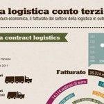 Contract Logistics: la logistica conto terzi cresce in Italia