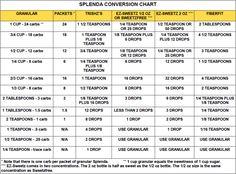 Splenda conversion chart