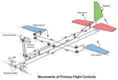 Aero Modelo, Ultralight Plane, Auto Union 1000, Wiking Autos, Aviation Engineering, Flight Simulator Cockpit, Light Sport Aircraft, Airplane Crafts, Pilot Training