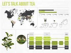tea infographic - - Yahoo Image Search Results