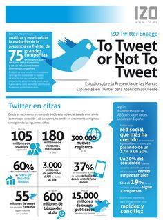 Twitter en cifras