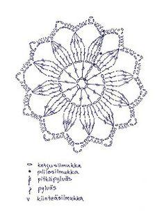 Fulled Trivet/ Huovutettu Pannunalunen Crochet Granny, Crochet Motif, Crochet Doilies, Crochet Flowers, Crochet Stitches, Crochet Patterns, Yarn Crafts, Diy And Crafts, Crochet Decoration