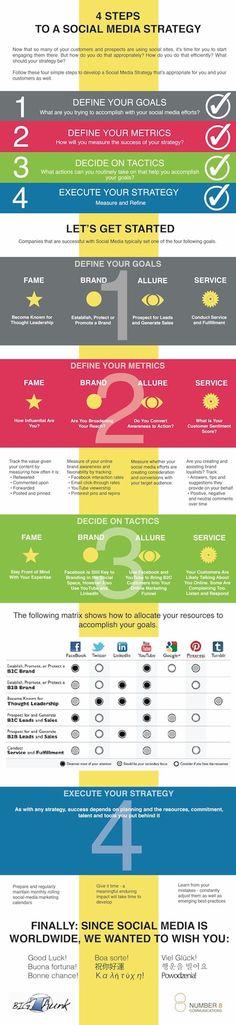 infographie regroupant les quatre étapes d'une stratégie digitale réussie sur les médias sociaux.