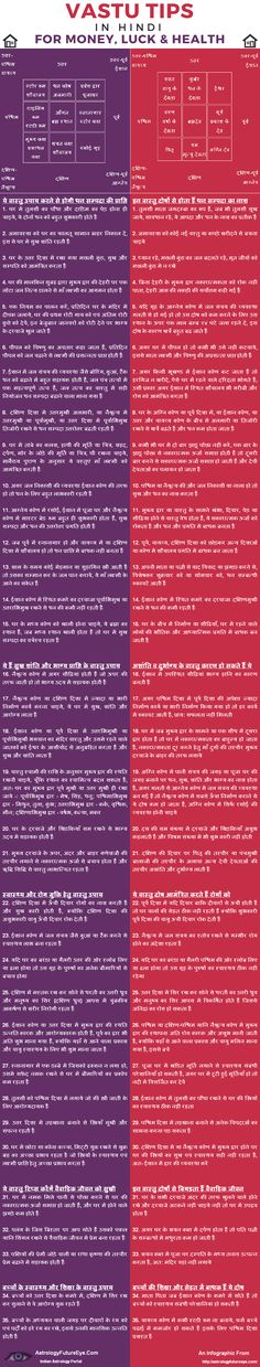 The awesome infographic about vastu shastra in HIndi …