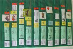 L'atelier phrases Les Homophones, Prek Literacy, Alphabet, Grande Section, Ms Gs, Bar Chart, Writing, School, Kindergarten Stem