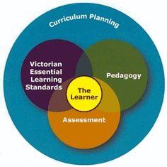 Curriculum planning - Venn diagram