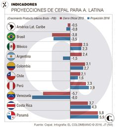 Colombia crecerá 2,7 % en 2016: Cepal