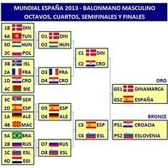 Mundial Balonmano 2013 – Ronda Preliminar, Octavos, Cuartos, Semifinales y Finales
