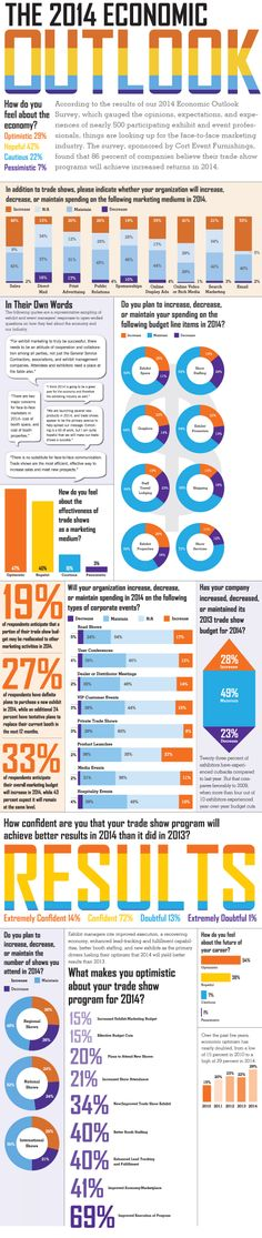 [INFOGRAPHIC] 2014 Economic Outlook for Trade Shows - EXHIBITOR magazine; Survey details.