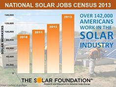 "National Solar Jobs Census 2013 | The Solar Foundation - ""TSF's Census 2013 Finds U.S. Solar Jobs Grew 20% Since Last Year """