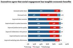 Executives agree that social engagement has tangible economics benefits