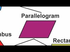 Awesome way to teach quadrilaterals! Done it this way for years, now there's some techie stuff to help me do it better! Teaching Geometry, Teaching Math, Teaching Ideas, Math Teacher, Math Classroom, Google Classroom, Future Classroom, Teacher Stuff, Math Songs