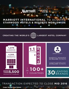 Marriott International kupuje Starwood Hotels & Resorts!   Hotel Spotter