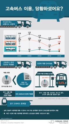 """[인포그래픽] 안전불감증 광역급행버스, 안전벨트 착용률 10% #SafetyBelt / #Infographic"""" ⓒ 비주얼다이브 무단 복사·전재·재배포 금지"""