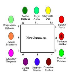 """One interpretation of gems that represent the 12 tribes - It's thought that the Exo.28 stones corresponds w birth order,  stone names are an English attempted approximation of the Hebrew stone: Reuben, sardius; Simeon, topaz; Levi, carbuncle; Judah, emerald; Dan, sapphire; Naphtali, diamond; Gad, opal/ligure; Asher, agate; Issachar, amethyst; Zebulon, beryl; Joseph, onyx; Benjamin, jasper. This layout aligns with Israel's camp (Num.2). """"The 12 foundational stones of the New Jerusalem""""…"""