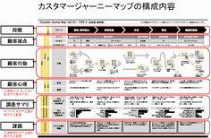 カスタマージャーニーマップの構成内容20140325 System Map, Customer Journey Mapping, Service Map, Diagram Design, Layout, Data Visualization, Presentation Design, Business Tips, Service Design