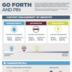 New Digitas Research Finds Only 30 Percent of Engagement on Pinterest is Driven by Brands