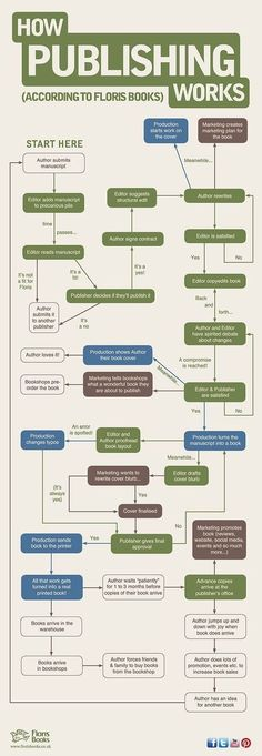 Floris Books How Publishing Works Flowchart. They forgot spending a year on finding an agent. Also if you aren't writing something else WHILE your book is in production then wtf are you doing? Writer Tips, Book Writing Tips, Writing Quotes, Writing Process, Writing Resources, Writing Help, Writing Skills, Writing Ideas, Writing Checklist