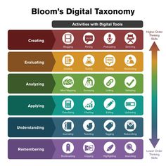 How to use bloom's digital taxonomy - the edvocate education школа и к Instructional Strategies, Instructional Design, Instructional Technology, Teaching Strategies, Instructional Coaching, Learning Objectives, John F Kennedy, Thinking Skills, Critical Thinking