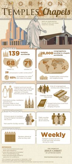 Great INFOGRAPHIC on Mormon Temples and Chapels