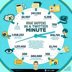 The amount of information shared across social media channels each day is unmeasurable. With almost 3 billion internet users online, you can imagine the Twitter Stats, About Twitter, Twitter Tweets, Twitter Video, Marketing Digital, Content Marketing, Online Marketing, Social Media Marketing, Viral Marketing