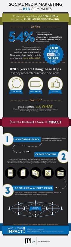 Social Media Marketing for B2B Companies - JPL Integrated Comm