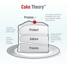 Recipe for a Great Tasting #Brand: It's More than the Frosting