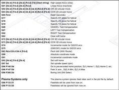 CNC Machine g-code