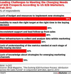 Achieving relevancy can be difficult. In a February 2013 survey, BtoB Magazine found that the ability to reach the right buyer at the right time ranked as the No. 2 challenge among US B2B marketers looking to meet the changing needs of B2B prospects.