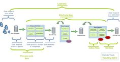 Lead time, Process cycle time, etc.