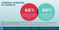 Migraine in America 2014