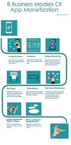 This Infographic depicts the eight business models of app monetization. It includes eight business m. App Marketing, Mobile Marketing, Marketing And Advertising, Advertising Design, Revenue Model, Applications Mobiles, Business Model Canvas, App Development Companies, Application Development