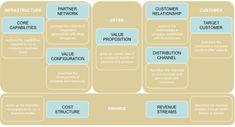 Osterwalder business model